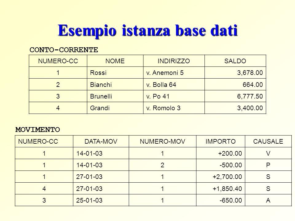 Esempio istanza base dati NUMERO-CCNOMEINDIRIZZOSALDO 1Rossiv. Anemoni 53,678.00 2Bianchiv. Bolla 64664.00 3Brunelliv. Po 416,777.50 4Grandiv. Romolo