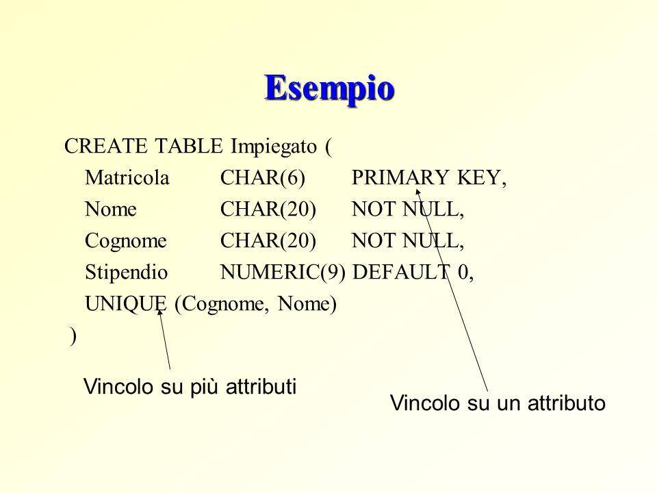 Esempio CREATE TABLE Impiegato ( Matricola CHAR(6) PRIMARY KEY, Nome CHAR(20) NOT NULL, Cognome CHAR(20) NOT NULL, Stipendio NUMERIC(9) DEFAULT 0, UNI