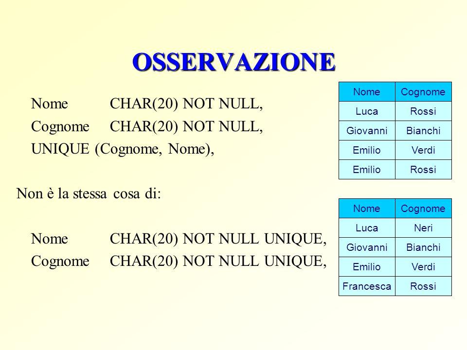 OSSERVAZIONE Nome CHAR(20) NOT NULL, Cognome CHAR(20) NOT NULL, UNIQUE (Cognome, Nome), Non è la stessa cosa di: NomeCHAR(20) NOT NULL UNIQUE, Cognome