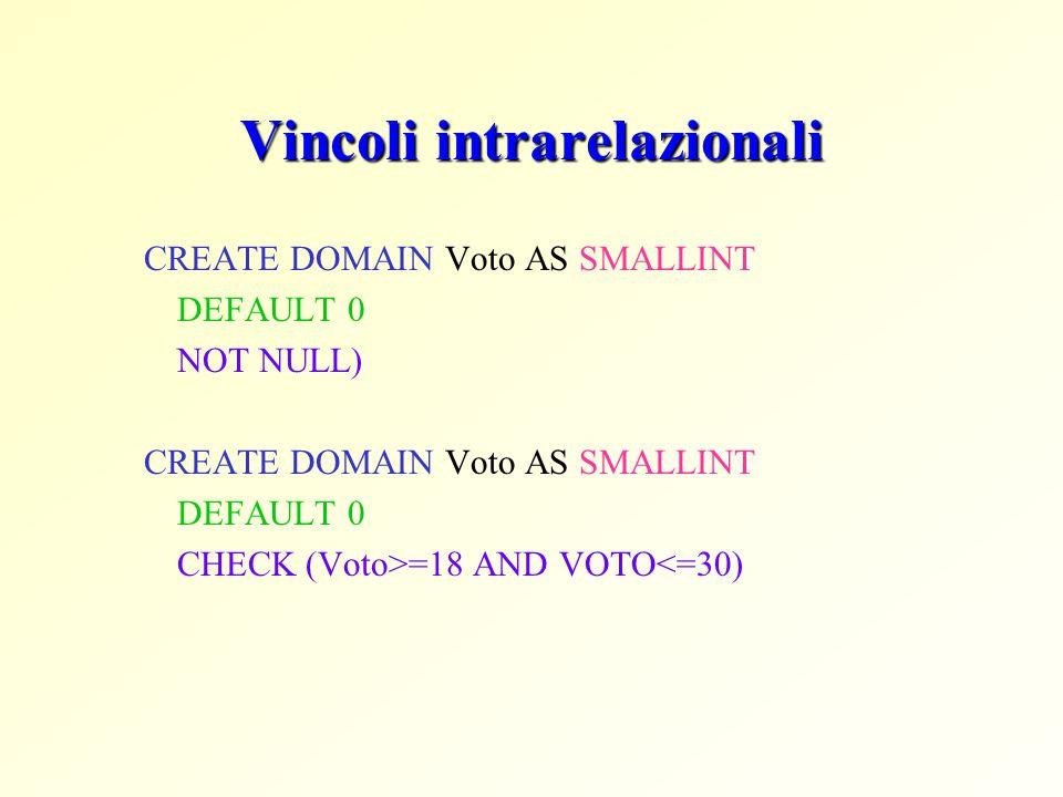 Vincoli intrarelazionali CREATE DOMAIN Voto AS SMALLINT DEFAULT 0 NOT NULL) CREATE DOMAIN Voto AS SMALLINT DEFAULT 0 CHECK (Voto>=18 AND VOTO<=30)