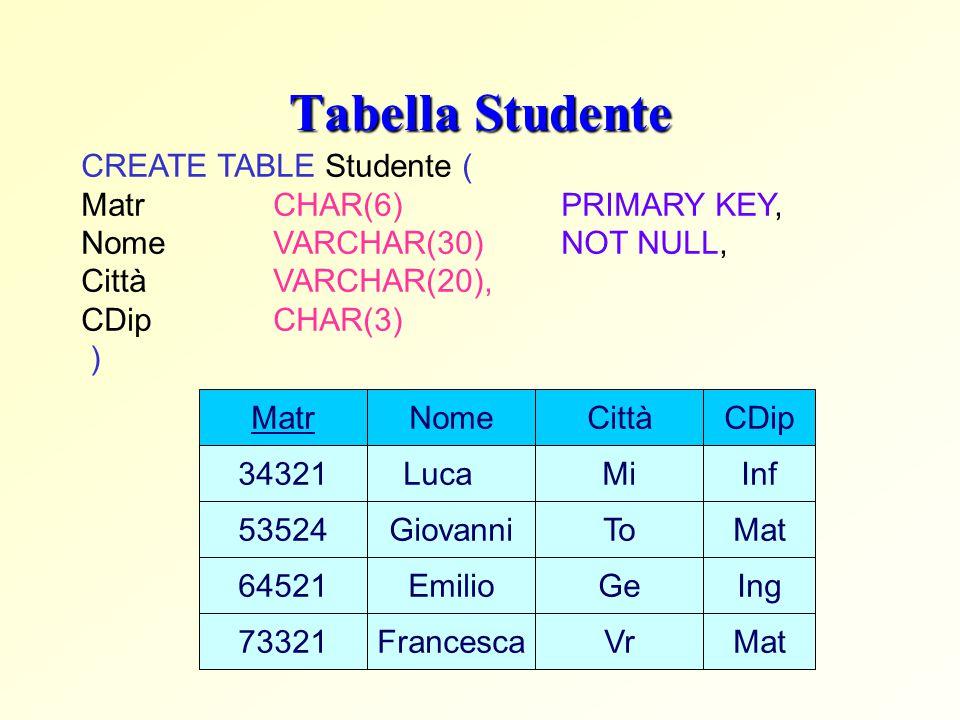 Tabella Studente CREATE TABLE Studente ( Matr CHAR(6) PRIMARY KEY, Nome VARCHAR(30) NOT NULL, Città VARCHAR(20), CDip CHAR(3) ) Matr 34321 73321 64521