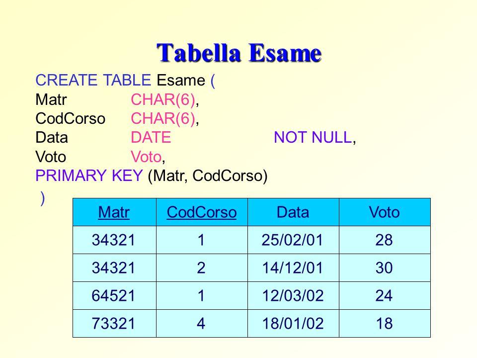 Tabella Esame CREATE TABLE Esame ( Matr CHAR(6), CodCorsoCHAR(6), Data DATE NOT NULL, Voto Voto, PRIMARY KEY (Matr, CodCorso) ) CodCorso 1 2 1 Data 25