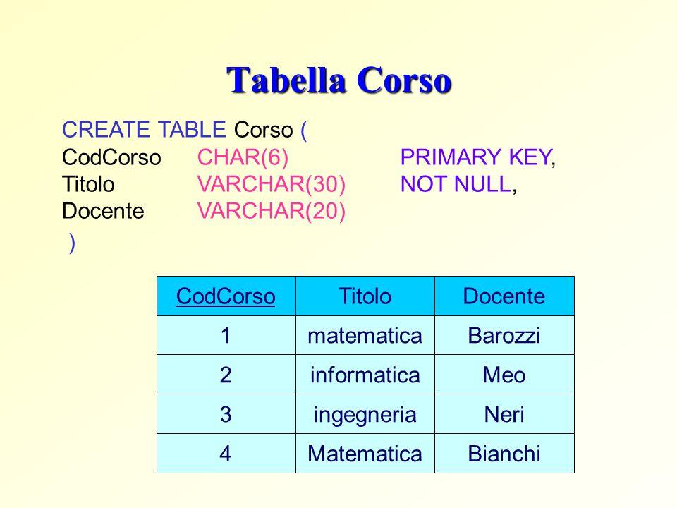Tabella Corso CREATE TABLE Corso ( CodCorsoCHAR(6)PRIMARY KEY, Titolo VARCHAR(30)NOT NULL, DocenteVARCHAR(20) ) CodCorso 1 2 3 Titolo matematica infor