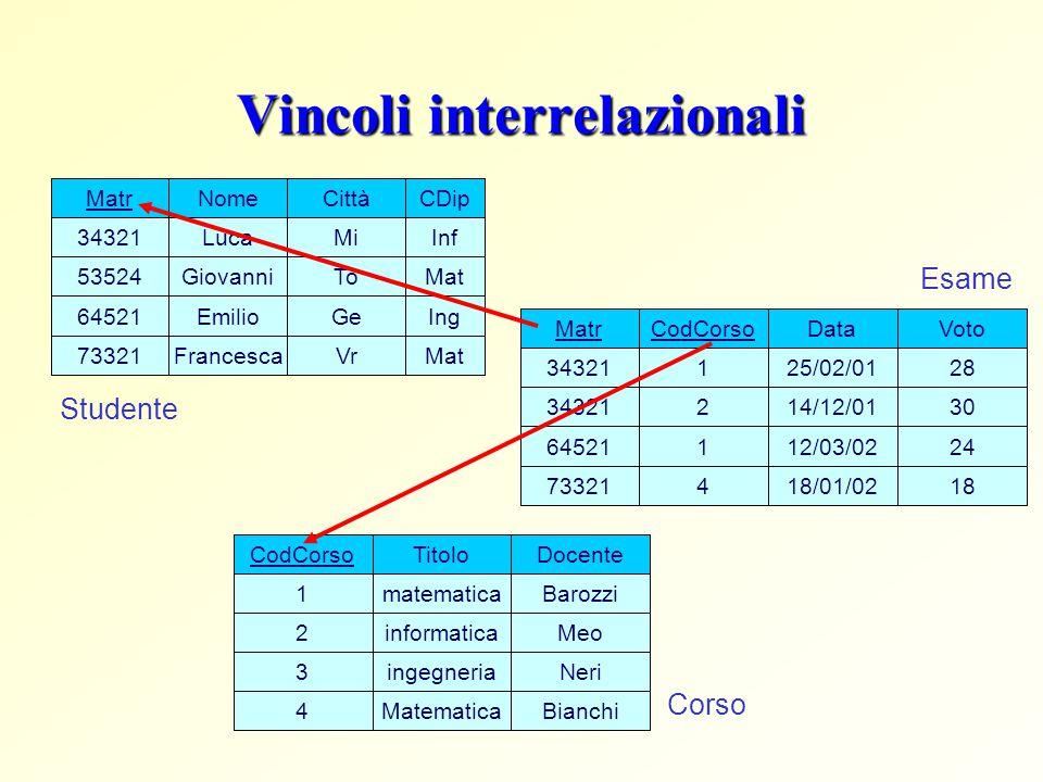 Vincoli interrelazionali Matr 34321 73321 64521 53524 Nome Luca Giovanni Emilio Francesca Città Mi To Ge Vr CDip Inf Mat Ing Mat CodCorso 1 2 1 Data 2