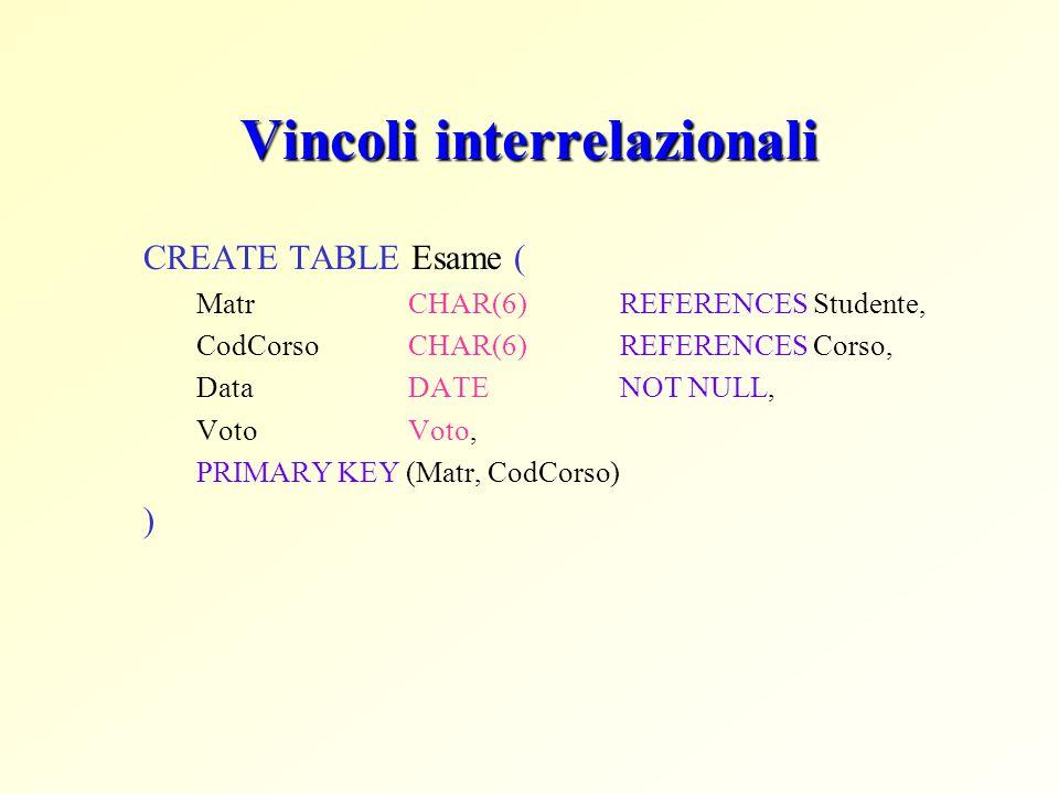 Vincoli interrelazionali CREATE TABLE Esame ( Matr CHAR(6)REFERENCES Studente, CodCorsoCHAR(6)REFERENCES Corso, Data DATE NOT NULL, Voto Voto, PRIMARY