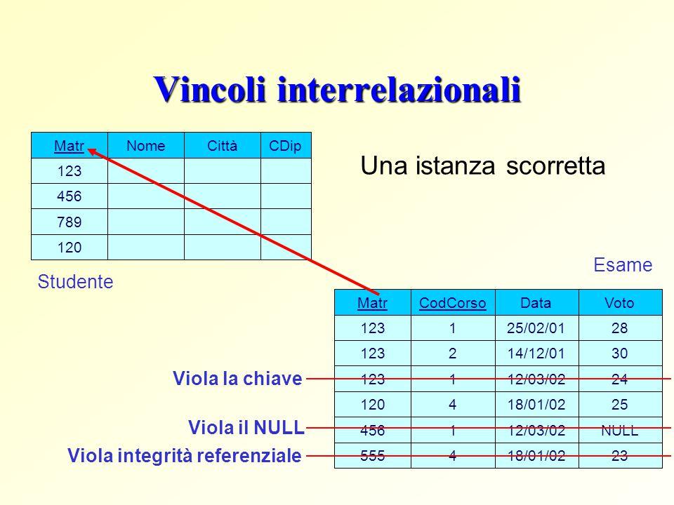 Vincoli interrelazionali Matr 123 120 789 456 NomeCittàCDip Studente CodCorso 1 2 Data 25/02/01 14/12/01 Voto 28 30 18/01/02254 Matr 123 120 123 Esame
