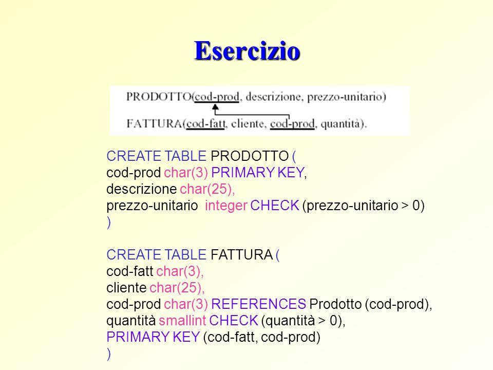 Esercizio CREATE TABLE PRODOTTO ( cod-prod char(3) PRIMARY KEY, descrizione char(25), prezzo-unitario integer CHECK (prezzo-unitario > 0) ) CREATE TAB
