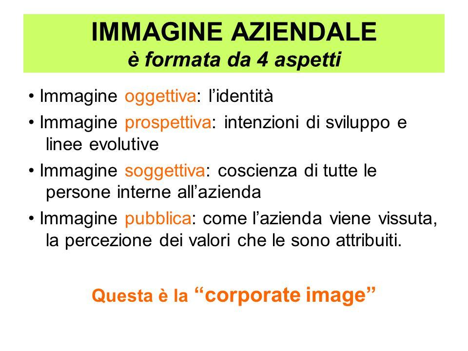 IMMAGINE AZIENDALE è formata da 4 aspetti Immagine oggettiva: l'identità Immagine prospettiva: intenzioni di sviluppo e linee evolutive Immagine sogge