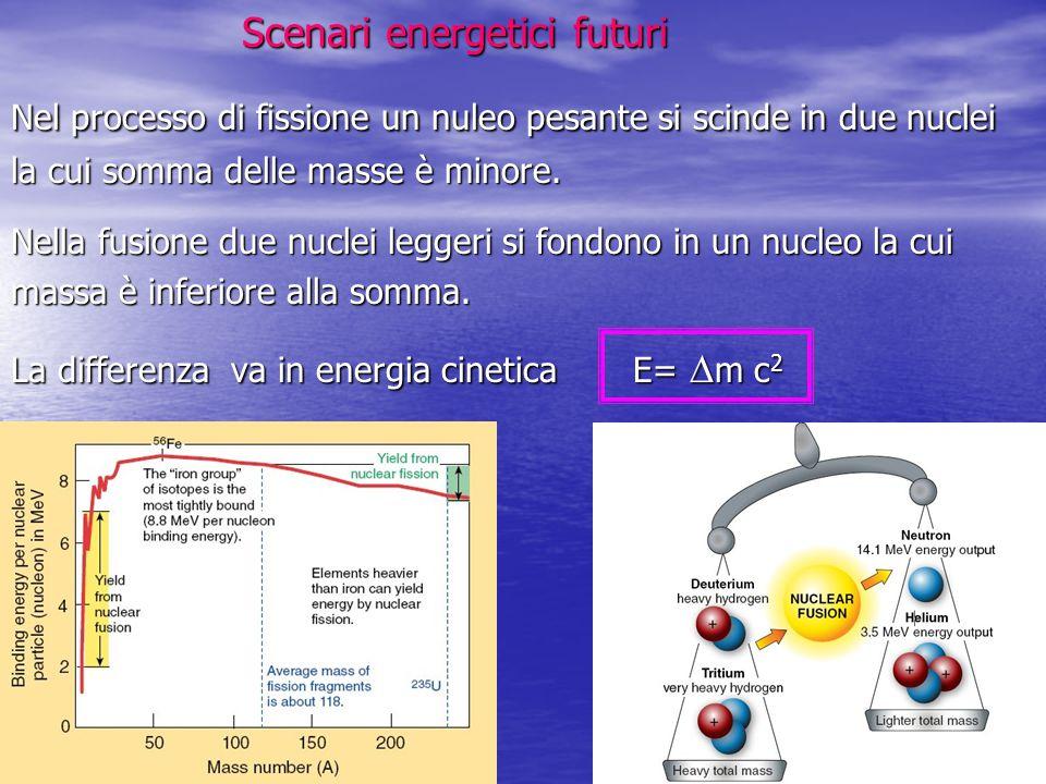 Scenari energetici futuri Scenari energetici futuri Nel processo di fissione un nuleo pesante si scinde in due nuclei la cui somma delle masse è minor
