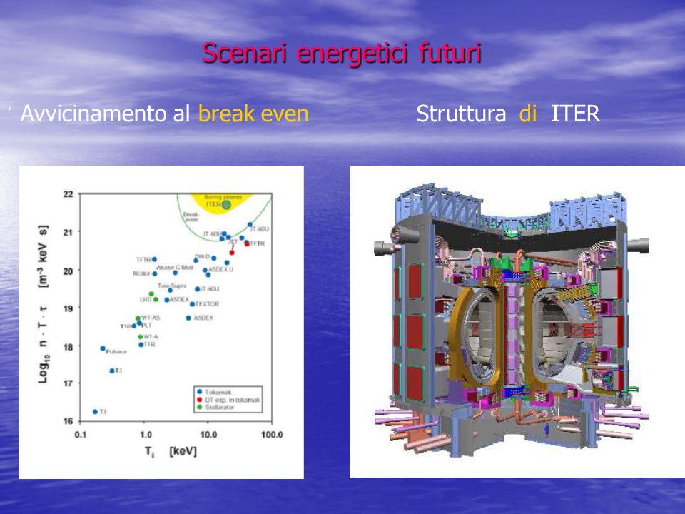 Scenari energetici futuri Scenari energetici futuri  Avvicinamento al break even Struttura di ITER