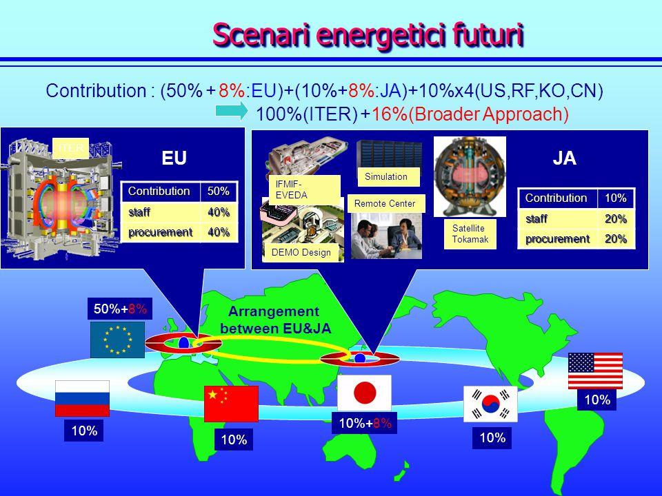Cont Scenari energetici futuri Scenari energetici futuri Contribution : (50% + 8%:EU)+(10%+8%:JA)+10%x4(US,RF,KO,CN) 100%(ITER) +16%(Broader Approach)