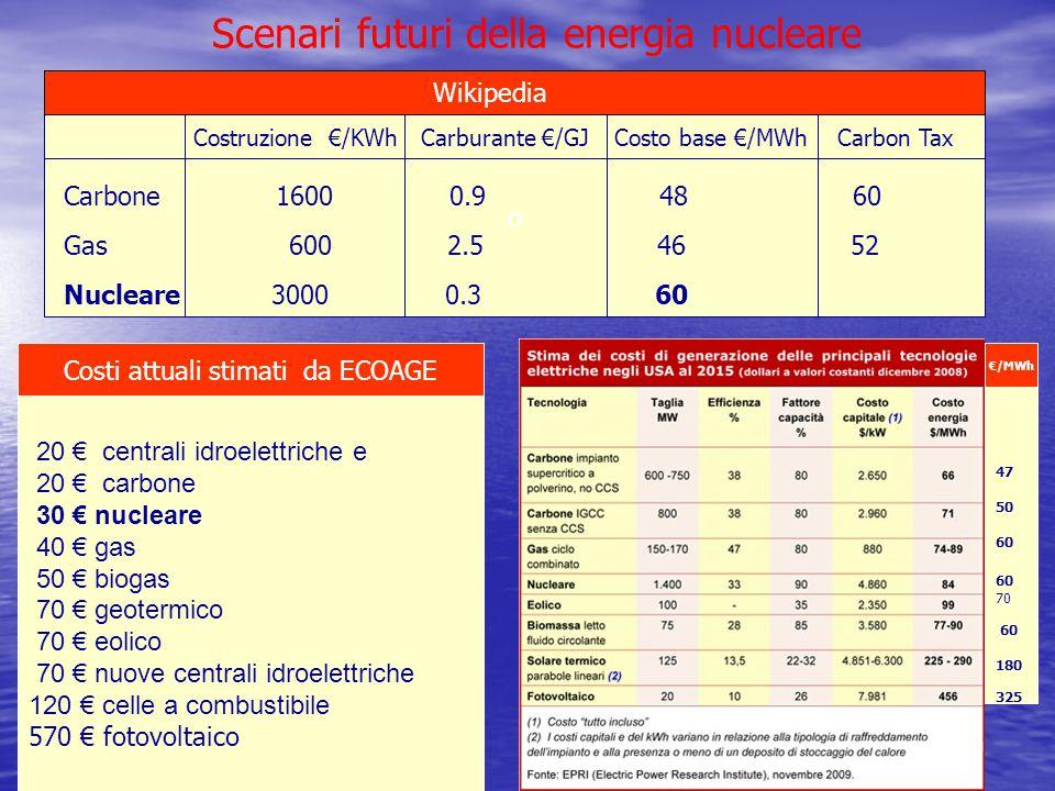 Scenari futuri della energia nucleare 20 € centrali idroelettriche e 20 € carbone 30 € nucleare 40 € gas 50 € biogas 70 € geotermico 70 € eolico 70 €