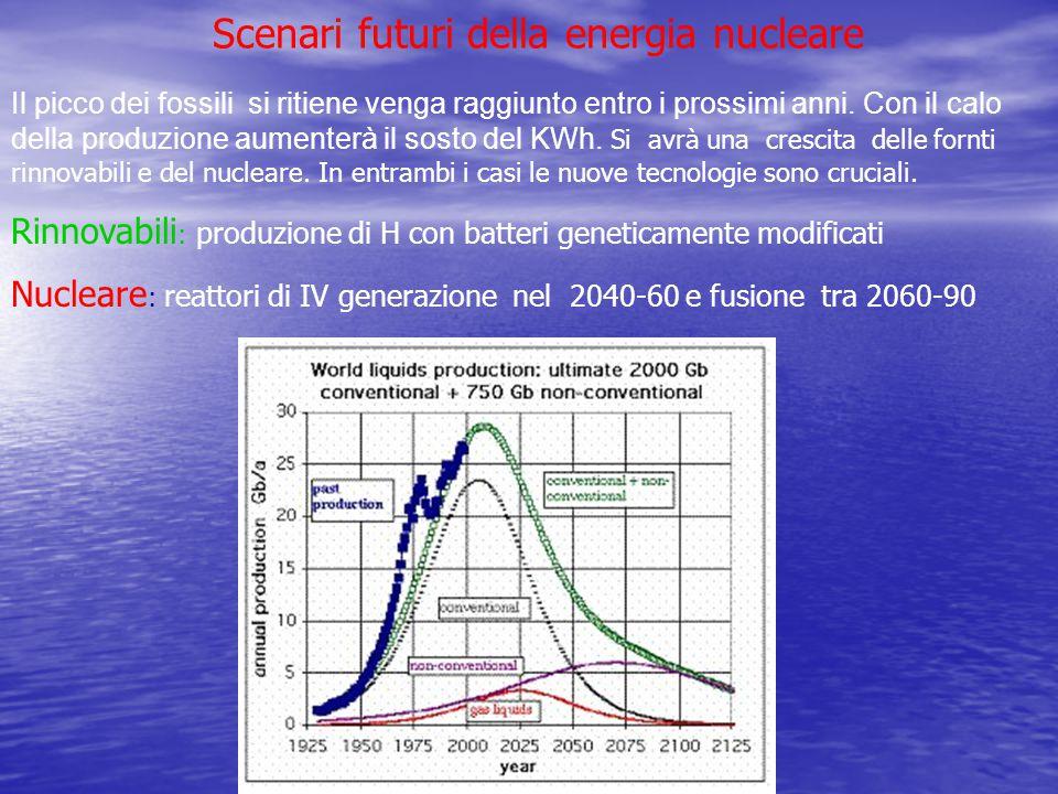 Scenari futuri della energia nucleare Il picco dei fossili si ritiene venga raggiunto entro i prossimi anni. Con il calo della produzione aumenterà il