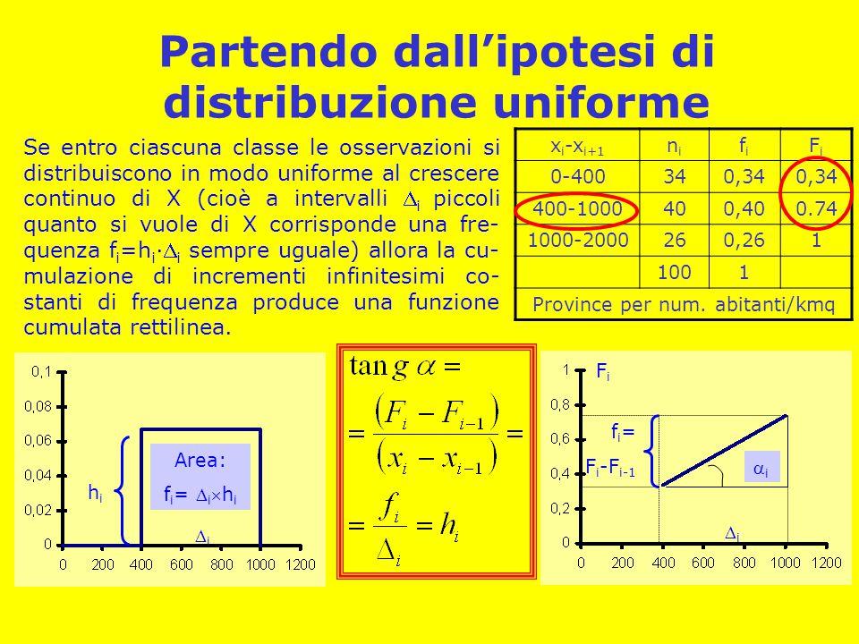 Partendo dall'ipotesi di distribuzione uniforme x i -x i+1 nini fifi FiFi 0-400340,34 400-1000400,400.74 1000-2000260,261 1001 Province per num. abita