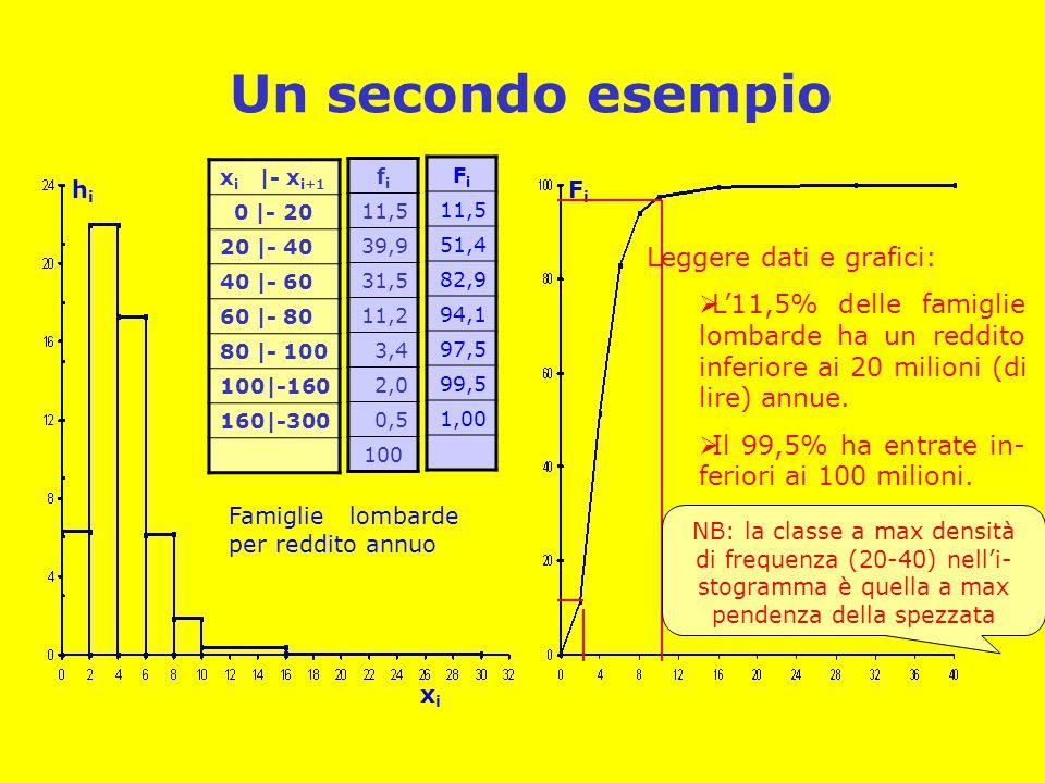 Un secondo esempio x i |- x i+1 0 |- 20 20 |- 40 40 |- 60 60 |- 80 80 |- 100 100|-160 160|-300 fifi 11,5 39,9 31,5 11,2 3,4 2,0 0,5 100 FiFi 11,5 51,4