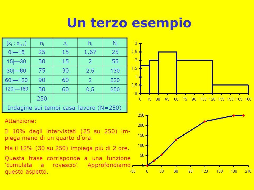 Un terzo esempio [x i ; x i+1 )nini ii hihi NiNi 0|—15 25151,6725 15|—30 3015255 30|—60 7530 2,5130 60|—120 9060 2220 120|—180 3060 0,5250 Indagine