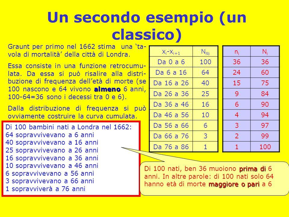 Un secondo esempio (un classico) Di 100 bambini nati a Londra nel 1662: 64 sopravvivevano a 6 anni 40 sopravvivevano a 16 anni 25 sopravvivevano a 26
