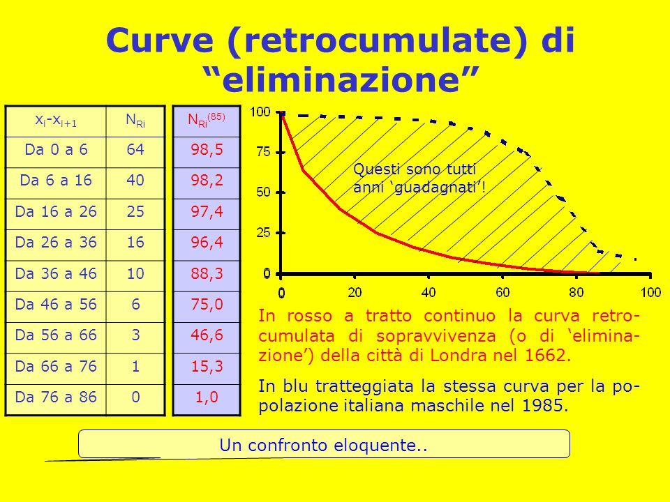 """Curve (retrocumulate) di """"eliminazione"""" x i -x i+1 N Ri Da 0 a 664 Da 6 a 1640 Da 16 a 2625 Da 26 a 3616 Da 36 a 4610 Da 46 a 566 Da 56 a 663 Da 66 a"""