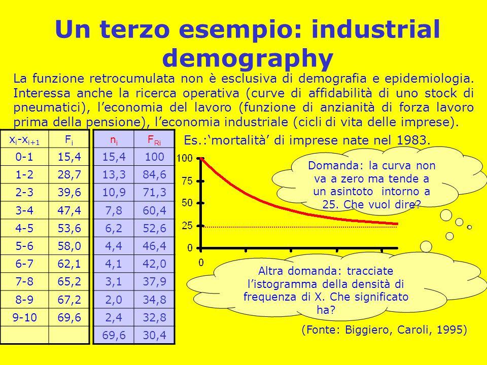 Un terzo esempio: industrial demography La funzione retrocumulata non è esclusiva di demografia e epidemiologia. Interessa anche la ricerca operativa