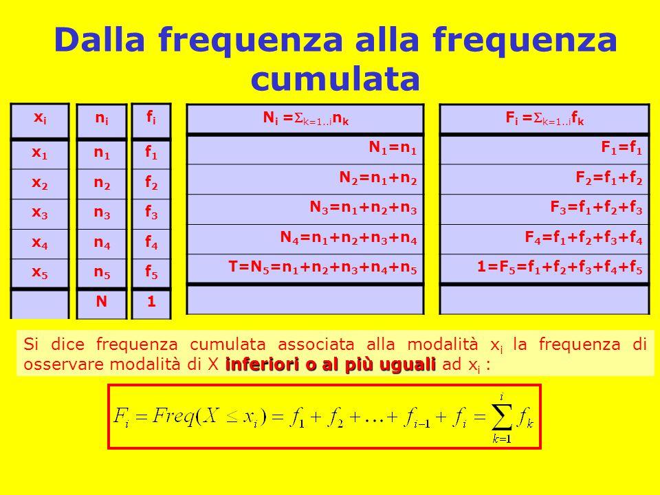 Dalla frequenza alla frequenza cumulata xixi x1x1 x2x2 x3x3 x4x4 x5x5 nini n1n1 n2n2 n3n3 n4n4 n5n5 N N i = k=1..i n k N 1 =n 1 N 2 =n 1 +n 2 N 3 =n