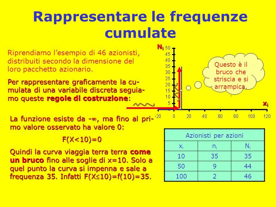 Rappresentare le frequenze cumulate Azionisti per azioni xixi nini NiNi 1035 50944 100246 Riprendiamo l'esempio di 46 azionisti, distribuiti secondo l