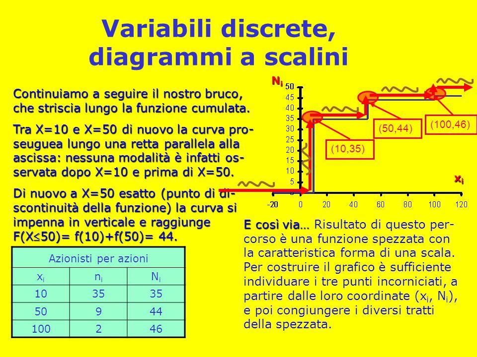 Variabili discrete, diagrammi a scalini Azionisti per azioni xixi nini NiNi 1035 50944 100246 xixixixi NiNiNiNi Continuiamo a seguire il nostro bruco,