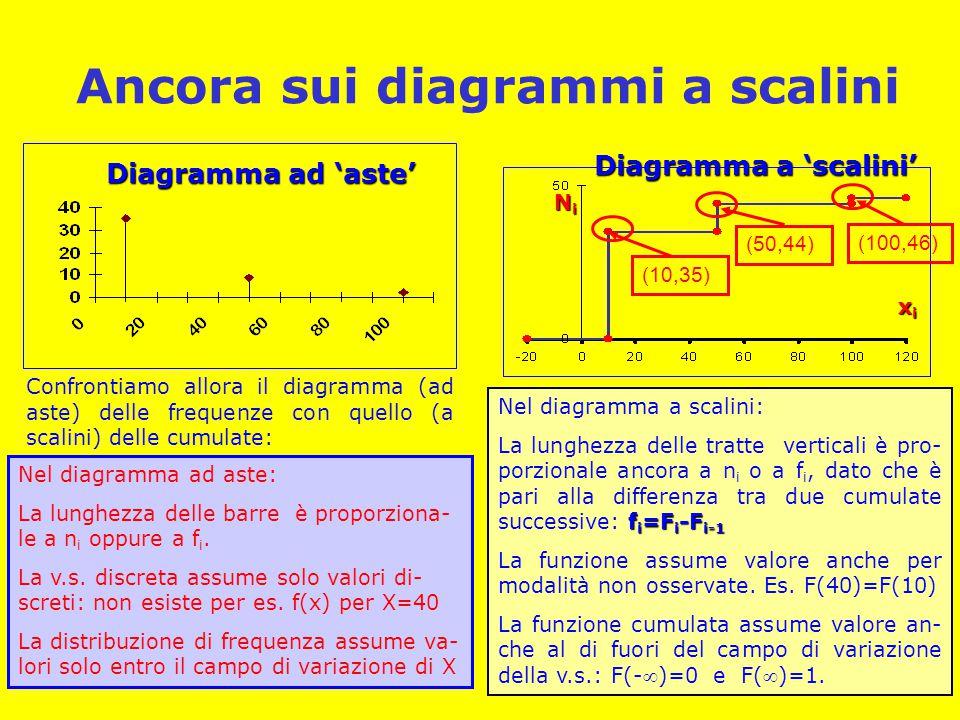 Ancora sui diagrammi a scalini Nel diagramma ad aste: La lunghezza delle barre è proporziona- le a n i oppure a f i. La v.s. discreta assume solo valo