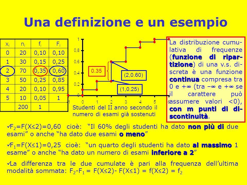 Una definizione e un esempio funzione di ripar- tizione continua con m punti di di- scontinuità La distribuzione cumu- lativa di frequenze (funzione d