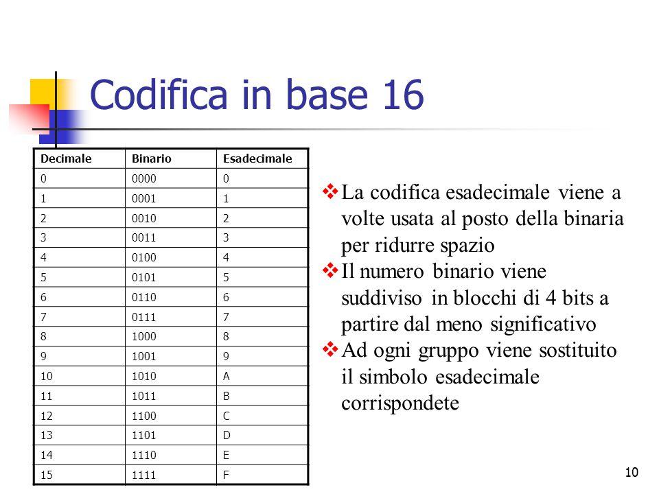 10  La codifica esadecimale viene a volte usata al posto della binaria per ridurre spazio  Il numero binario viene suddiviso in blocchi di 4 bits a