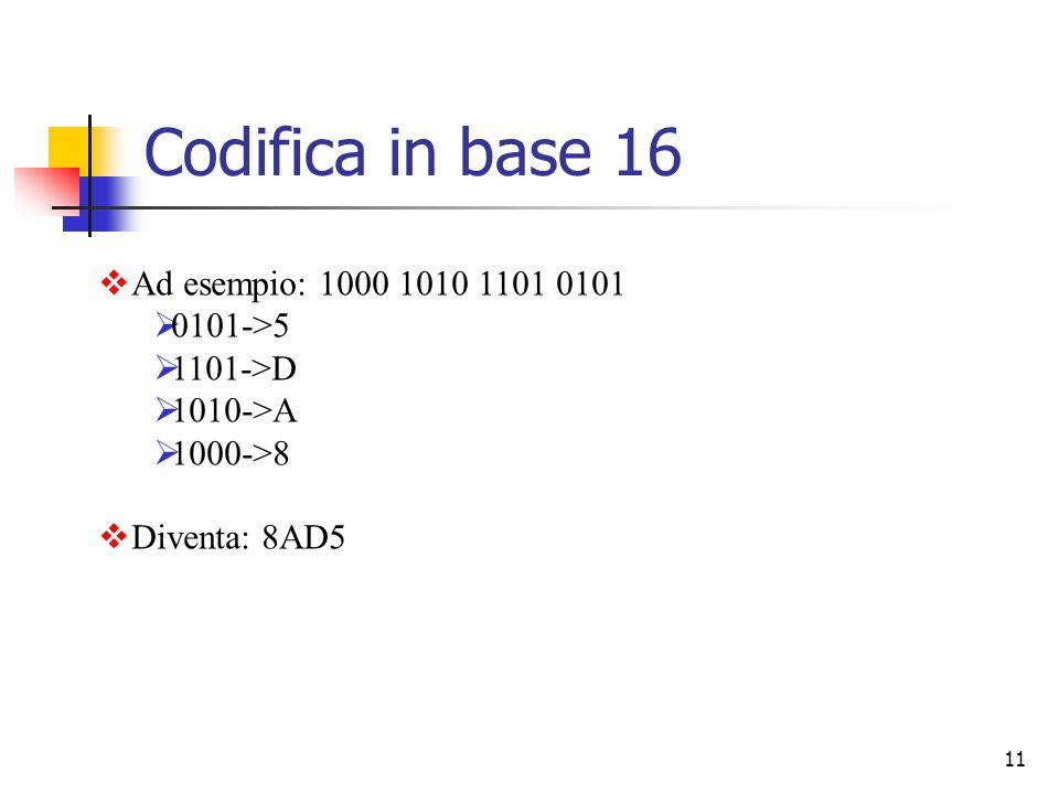 11  Ad esempio: 1000 1010 1101 0101  0101->5  1101->D  1010->A  1000->8  Diventa: 8AD5 Codifica in base 16