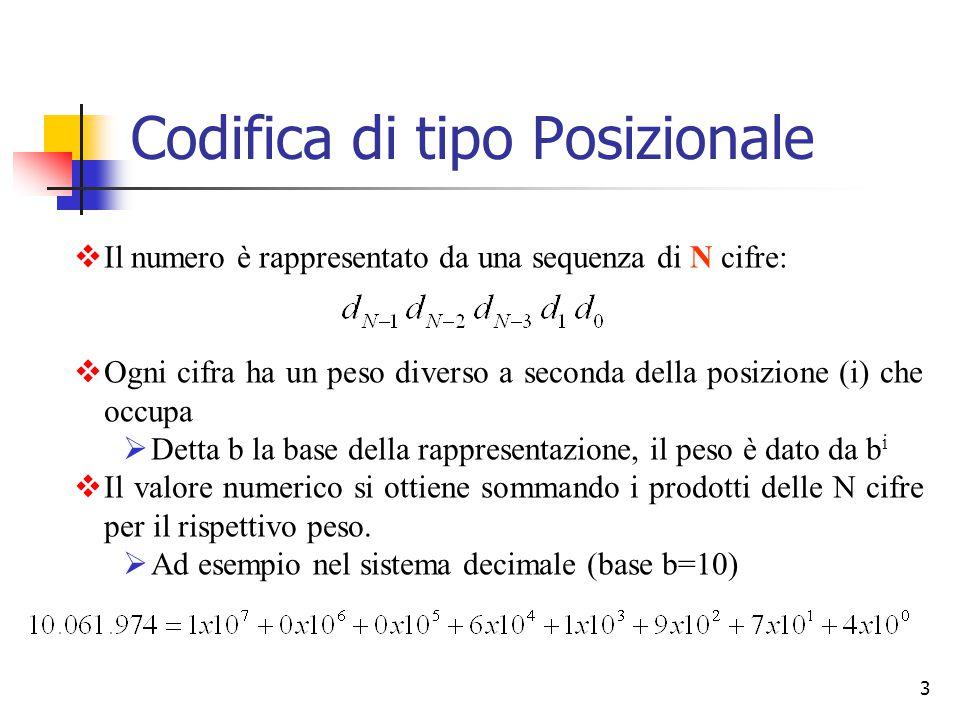 3  Il numero è rappresentato da una sequenza di N cifre:  Ogni cifra ha un peso diverso a seconda della posizione (i) che occupa  Detta b la base d