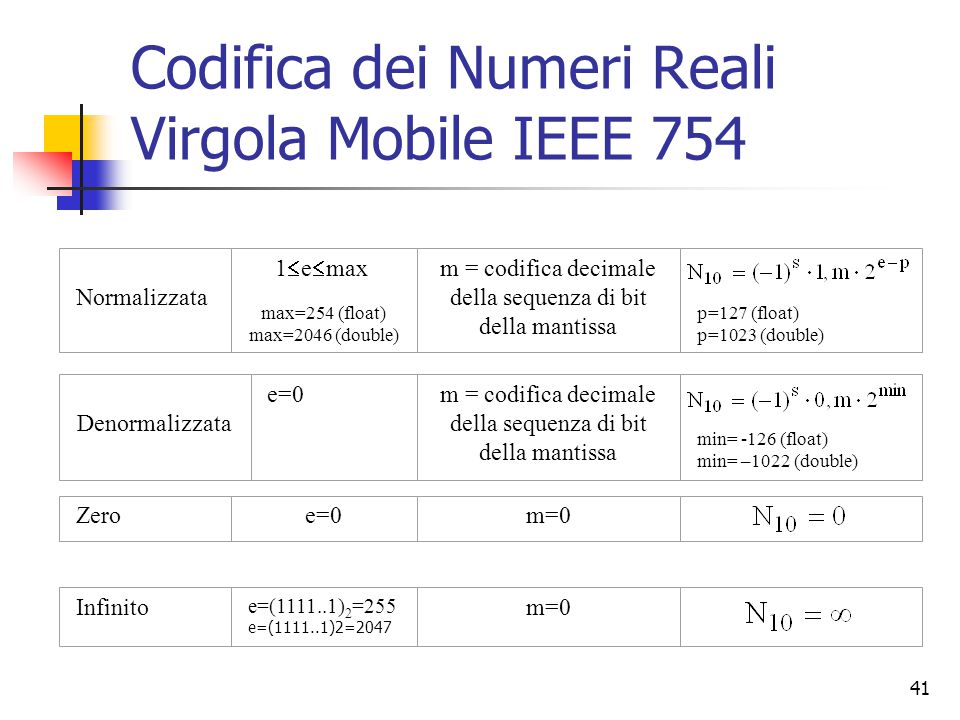 41 Codifica dei Numeri Reali Virgola Mobile IEEE 754 Normalizzata 1  e  max max=254 (float) max=2046 (double) m = codifica decimale della sequenza d