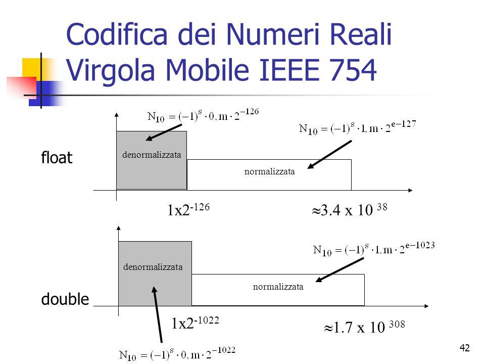 42 Codifica dei Numeri Reali Virgola Mobile IEEE 754 normalizzata 1x2 -126  3.4 x 10 38 denormalizzata float double normalizzata 1x2 -1022  1.7 x 10