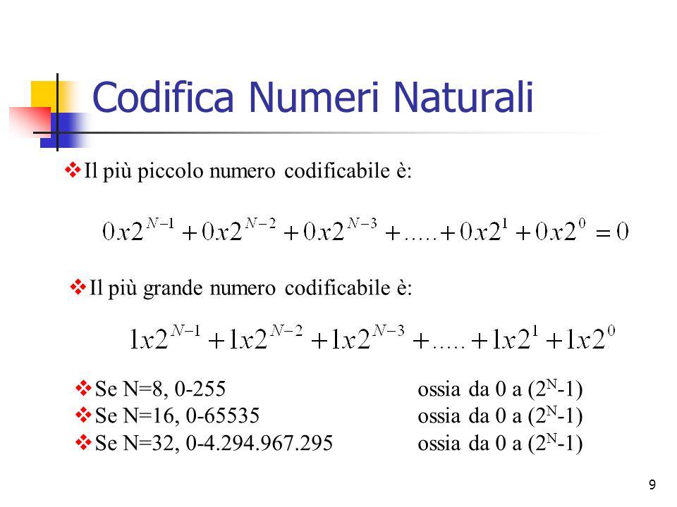 9  Il più piccolo numero codificabile è: Codifica Numeri Naturali  Il più grande numero codificabile è:  Se N=8, 0-255 ossia da 0 a (2 N -1)  Se N