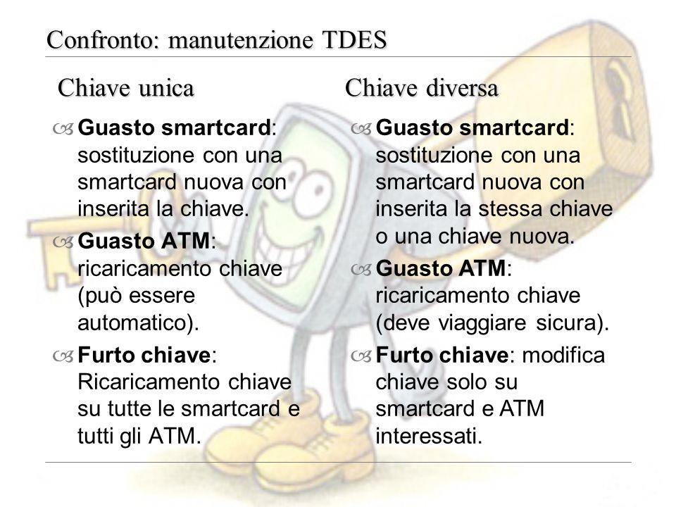Confronto: manutenzione TDES –Guasto smartcard: sostituzione con una smartcard nuova con inserita la chiave. –Guasto ATM: ricaricamento chiave (può es