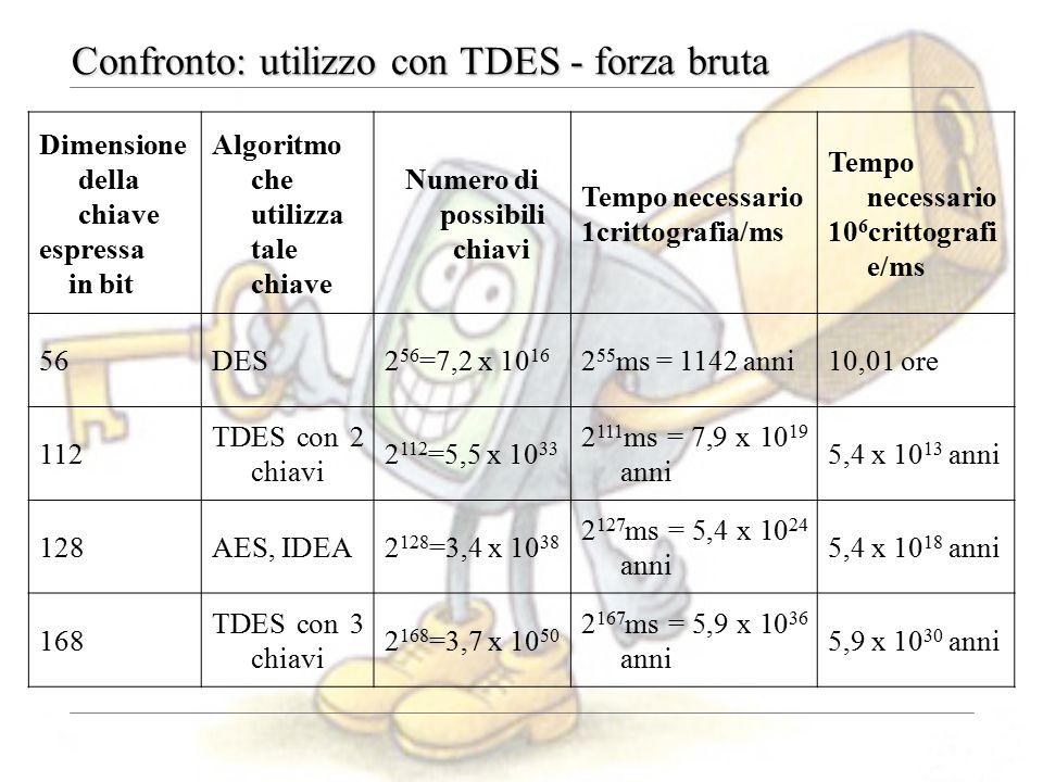 Confronto: utilizzo con TDES - forza bruta Dimensione della chiave espressa in bit Algoritmo che utilizza tale chiave Numero di possibili chiavi Tempo necessario 1crittografia/ms Tempo necessario 10 6 crittografi e/ms 56DES2 56 =7,2 x 10 16 2 55 ms = 1142 anni10,01 ore 112 TDES con 2 chiavi 2 112 =5,5 x 10 33 2 111 ms = 7,9 x 10 19 anni 5,4 x 10 13 anni 128AES, IDEA2 128 =3,4 x 10 38 2 127 ms = 5,4 x 10 24 anni 5,4 x 10 18 anni 168 TDES con 3 chiavi 2 168 =3,7 x 10 50 2 167 ms = 5,9 x 10 36 anni 5,9 x 10 30 anni