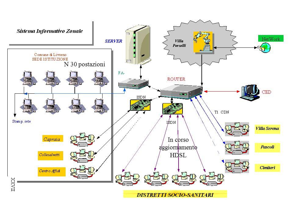 In corso aggiornamento HDSL N 30 postazioni