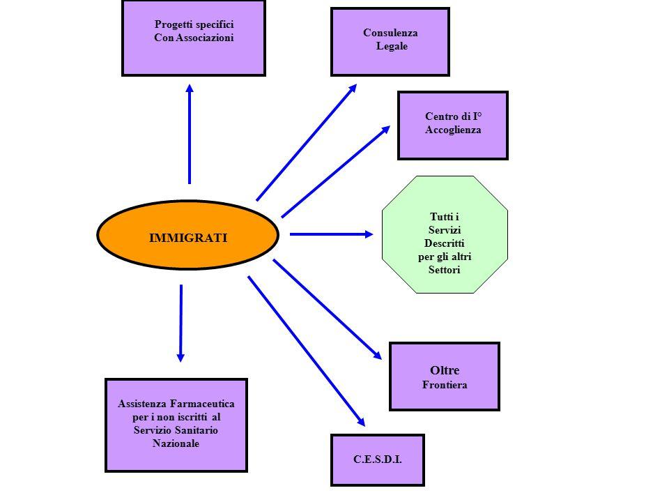 Progetti specifici Con Associazioni Assistenza Farmaceutica per i non iscritti al Servizio Sanitario Nazionale C.E.S.D.I. Centro di I° Accoglienza Olt