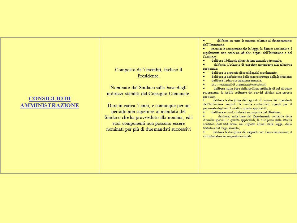 DIRETTORE Nominato dal Sindaco, per il periodo indicato nell'atto di nomina, preferibilmente tra i dipendenti del Comune, per un periodo non superiore ad un triennio, con possibilità di rinnovo previo parere del Consiglio di Amministrazione.