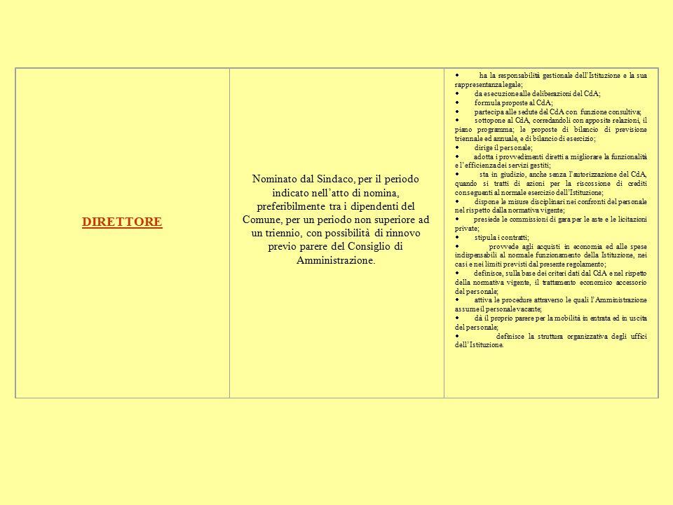 DIRETTORE Nominato dal Sindaco, per il periodo indicato nell'atto di nomina, preferibilmente tra i dipendenti del Comune, per un periodo non superiore