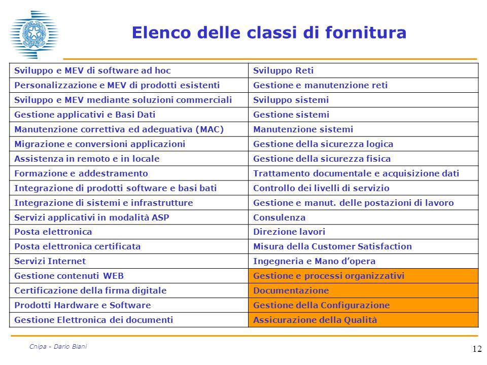 12 Cnipa - Dario Biani Elenco delle classi di fornitura Sviluppo e MEV di software ad hocSviluppo Reti Personalizzazione e MEV di prodotti esistentiGe