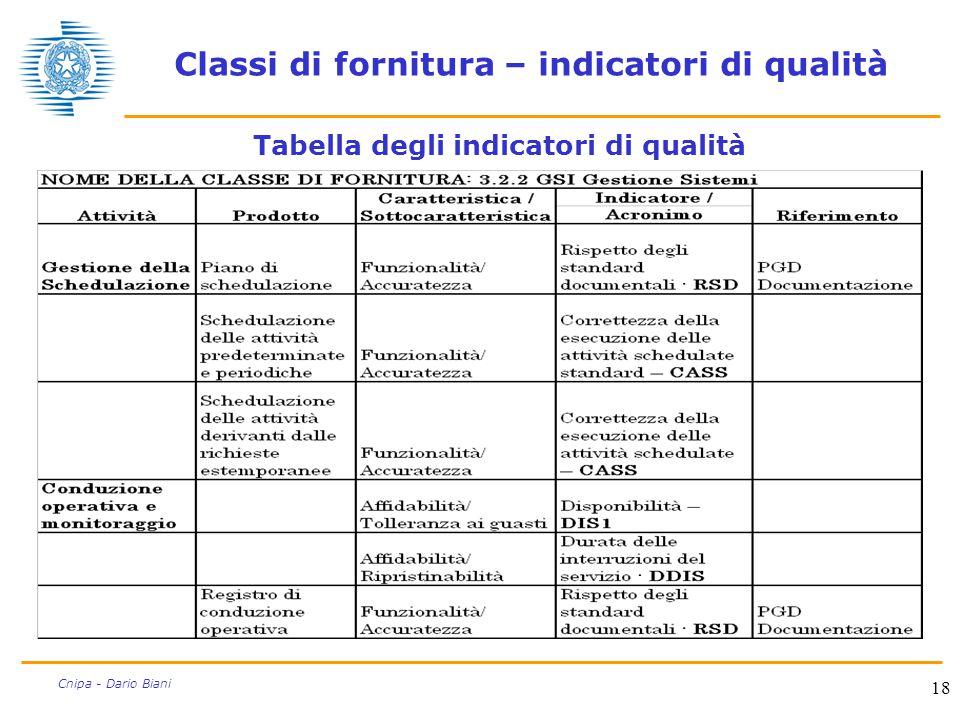 18 Cnipa - Dario Biani Classi di fornitura – indicatori di qualità Tabella degli indicatori di qualità