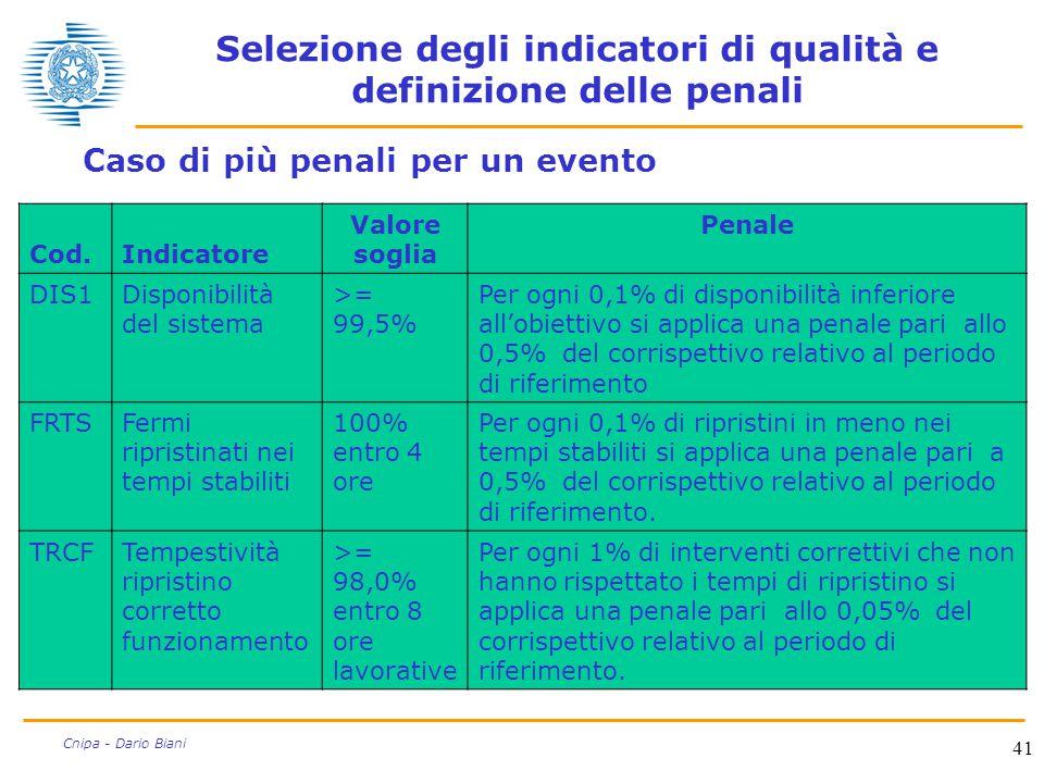 41 Cnipa - Dario Biani Selezione degli indicatori di qualità e definizione delle penali Caso di più penali per un evento Cod.Indicatore Valore soglia