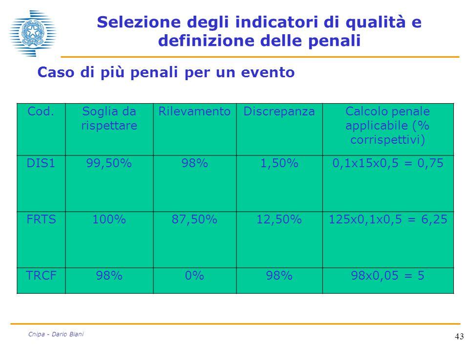 43 Cnipa - Dario Biani Selezione degli indicatori di qualità e definizione delle penali Caso di più penali per un evento Cod.Soglia da rispettare Rile