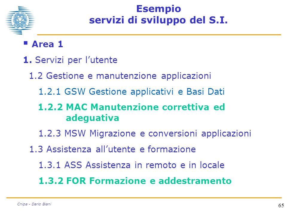 65 Cnipa - Dario Biani Esempio servizi di sviluppo del S.I.  Area 1 1. Servizi per l'utente 1.2 Gestione e manutenzione applicazioni 1.2.1 GSW Gestio