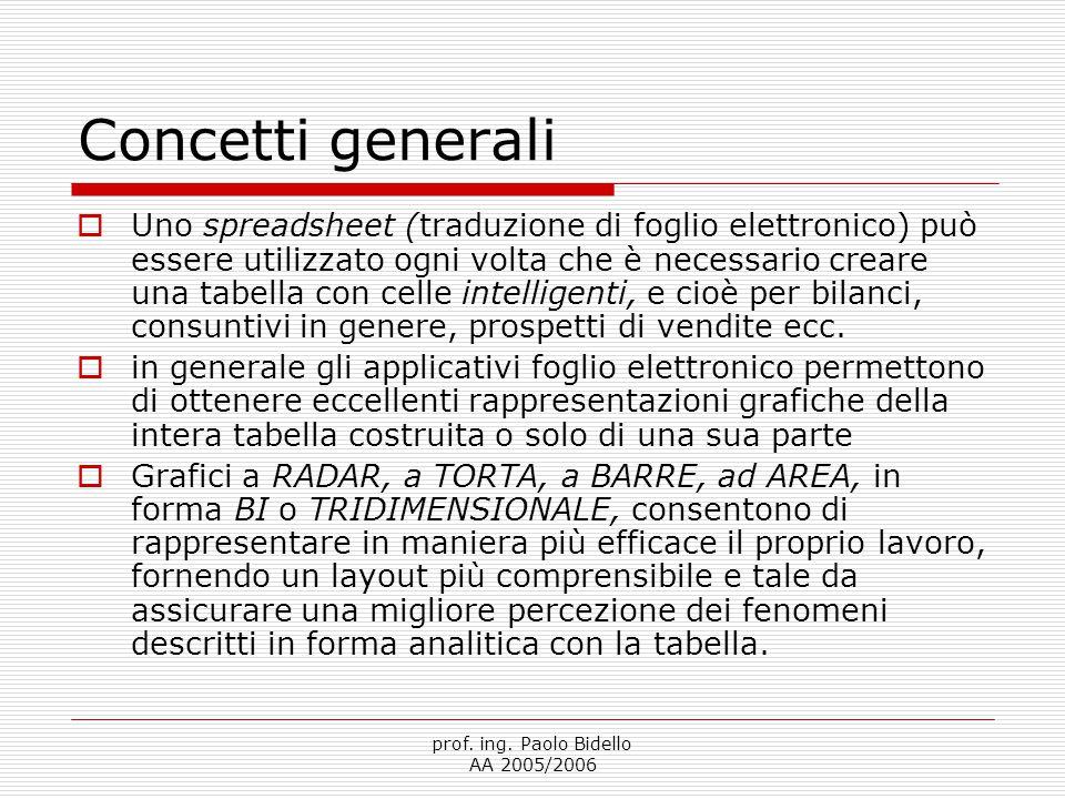 prof. ing. Paolo Bidello AA 2005/2006 Concetti generali  Uno spreadsheet (traduzione di foglio elettronico) può essere utilizzato ogni volta che è ne