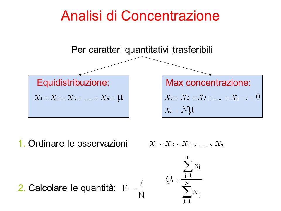 Analisi di Concentrazione Equidistribuzione: Max concentrazione: Per caratteri quantitativi trasferibili 2. Calcolare le quantità: 1. Ordinare le osse