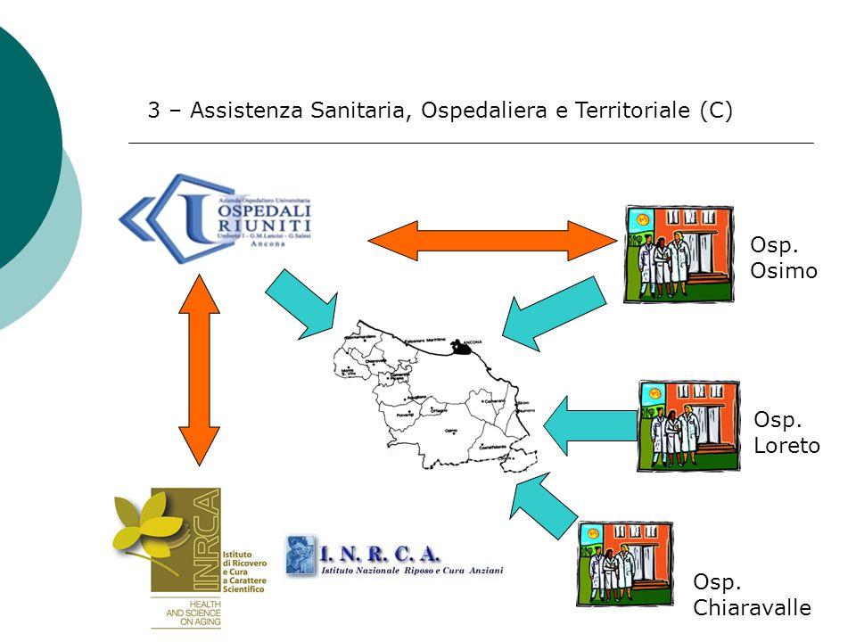 3 – Assistenza Sanitaria, Ospedaliera e Territoriale (C) Osp. Osimo Osp. Loreto Osp. Chiaravalle