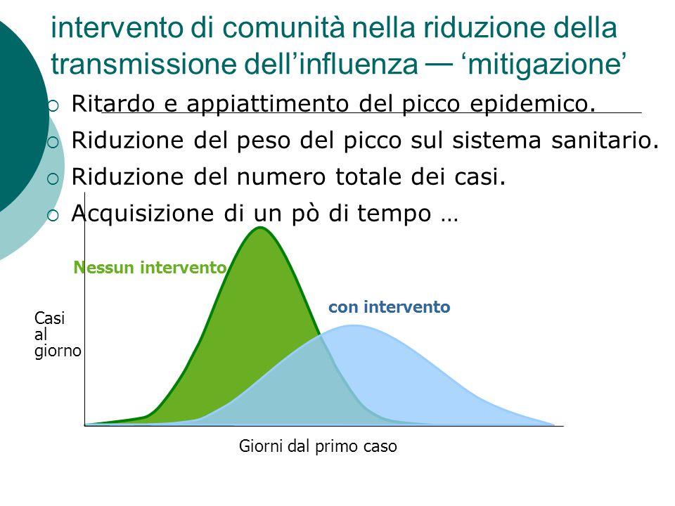 con intervento intervento di comunità nella riduzione della transmissione dell'influenza — 'mitigazione'  Ritardo e appiattimento del picco epidemico.