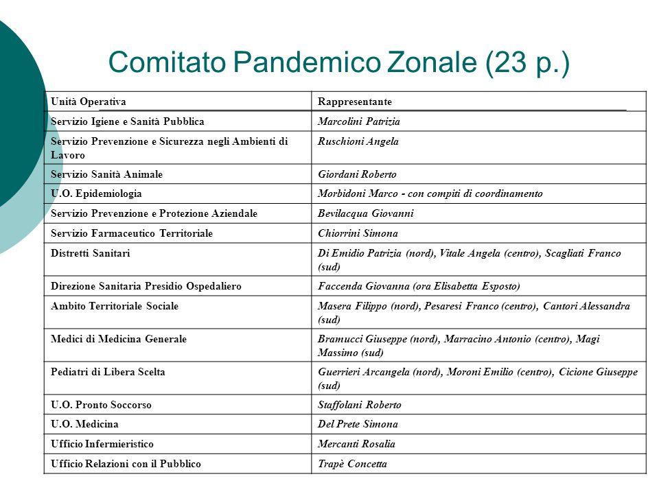 Comitato Pandemico Zonale (23 p.) Unità OperativaRappresentante Servizio Igiene e Sanità PubblicaMarcolini Patrizia Servizio Prevenzione e Sicurezza negli Ambienti di Lavoro Ruschioni Angela Servizio Sanità AnimaleGiordani Roberto U.O.